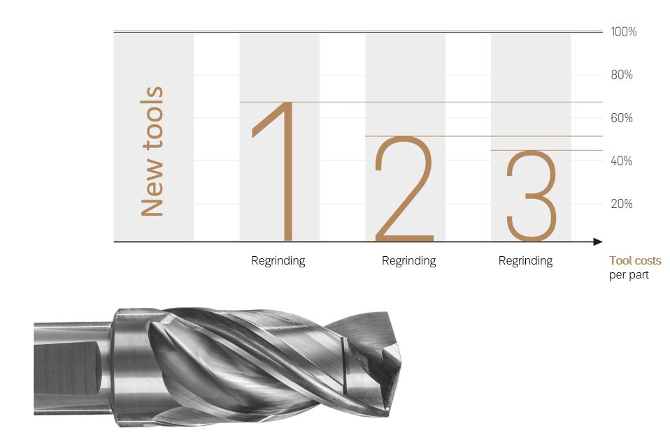 Reduction of tool costs through repeated regrinding of a solid carbide drill.